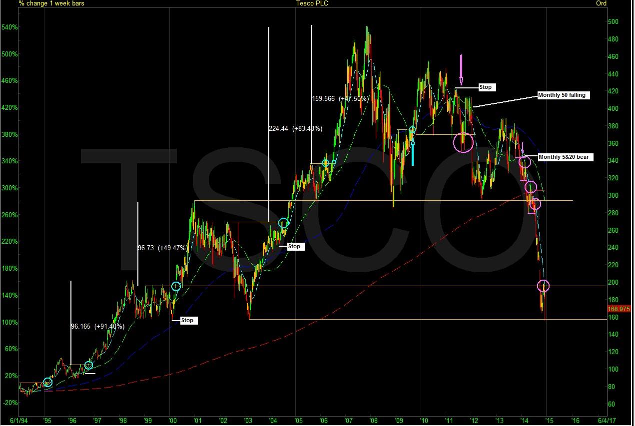 TSCO1