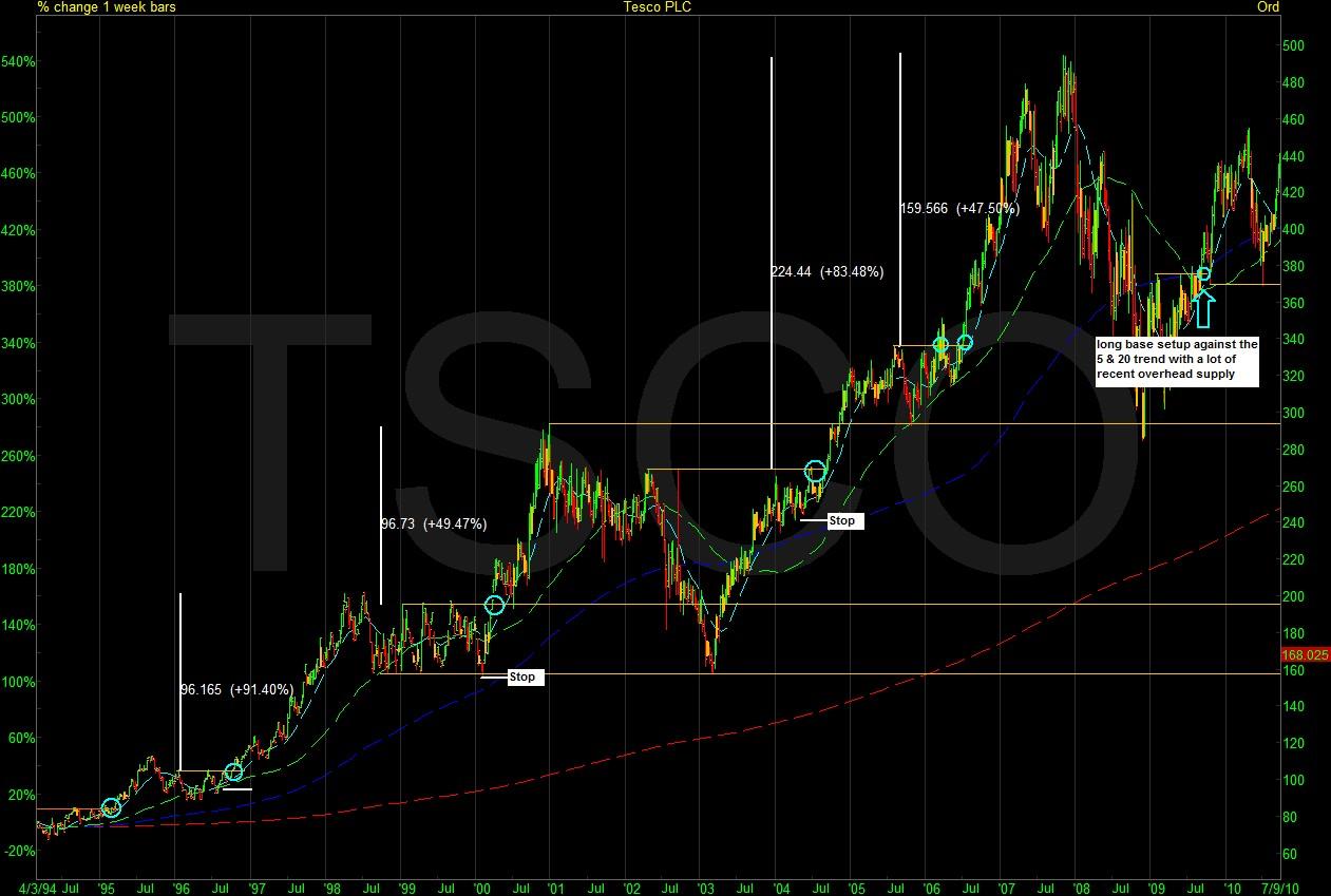 TSCO3