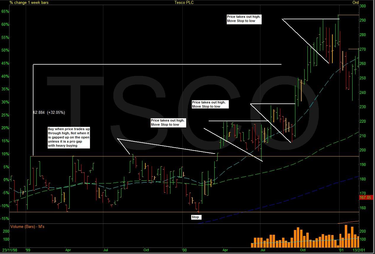 TSCO4