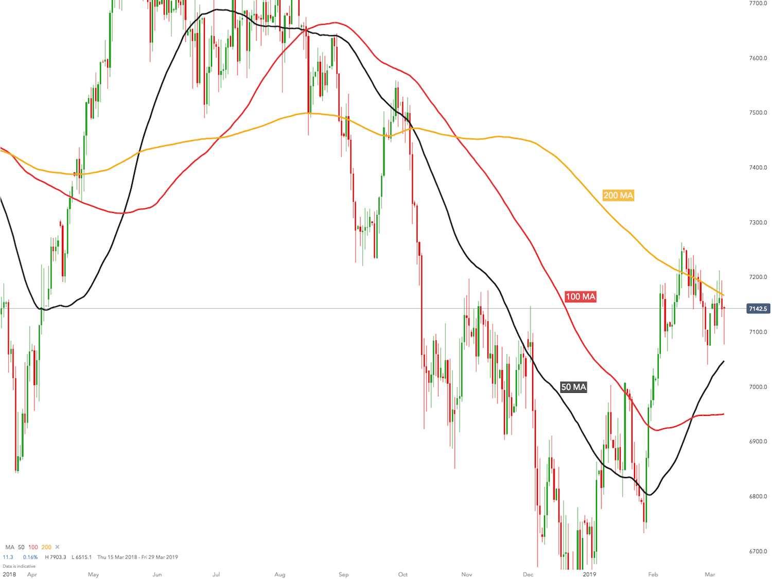 How Moving Averages can help improve your investing decisions using worked examples
