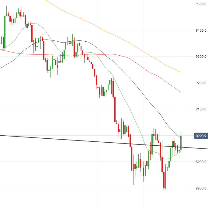 Commodities take a tumble as the US Dollar Index rises above its 50 Day Moving Average (USD)