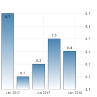 GDP growth slows to 0.3 per cent in three months to February 2018