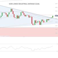 Dow Jones looks bullish as it hurtles towards next resistance at 25,000