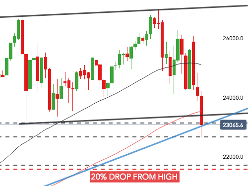 Where is support? – A look at the Dow Jones, S&P 500, and FTSE-100 indices