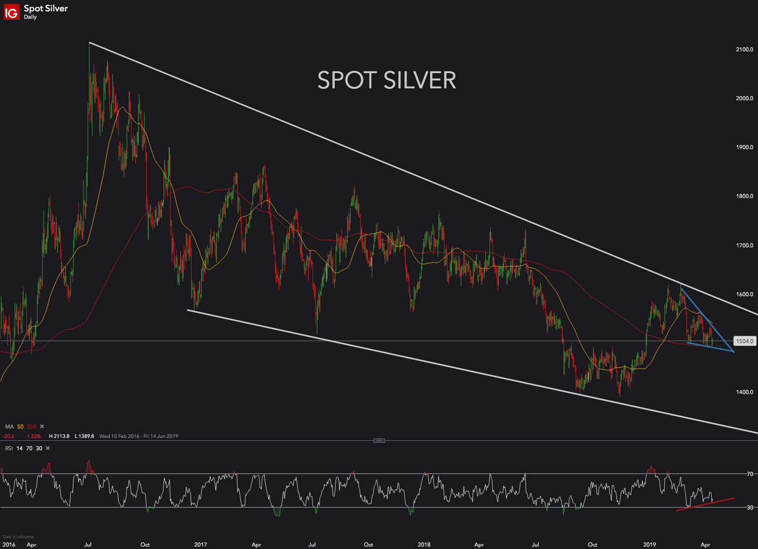 Silver's price action is coiling up – is it poised for a breakout? ($SLV)