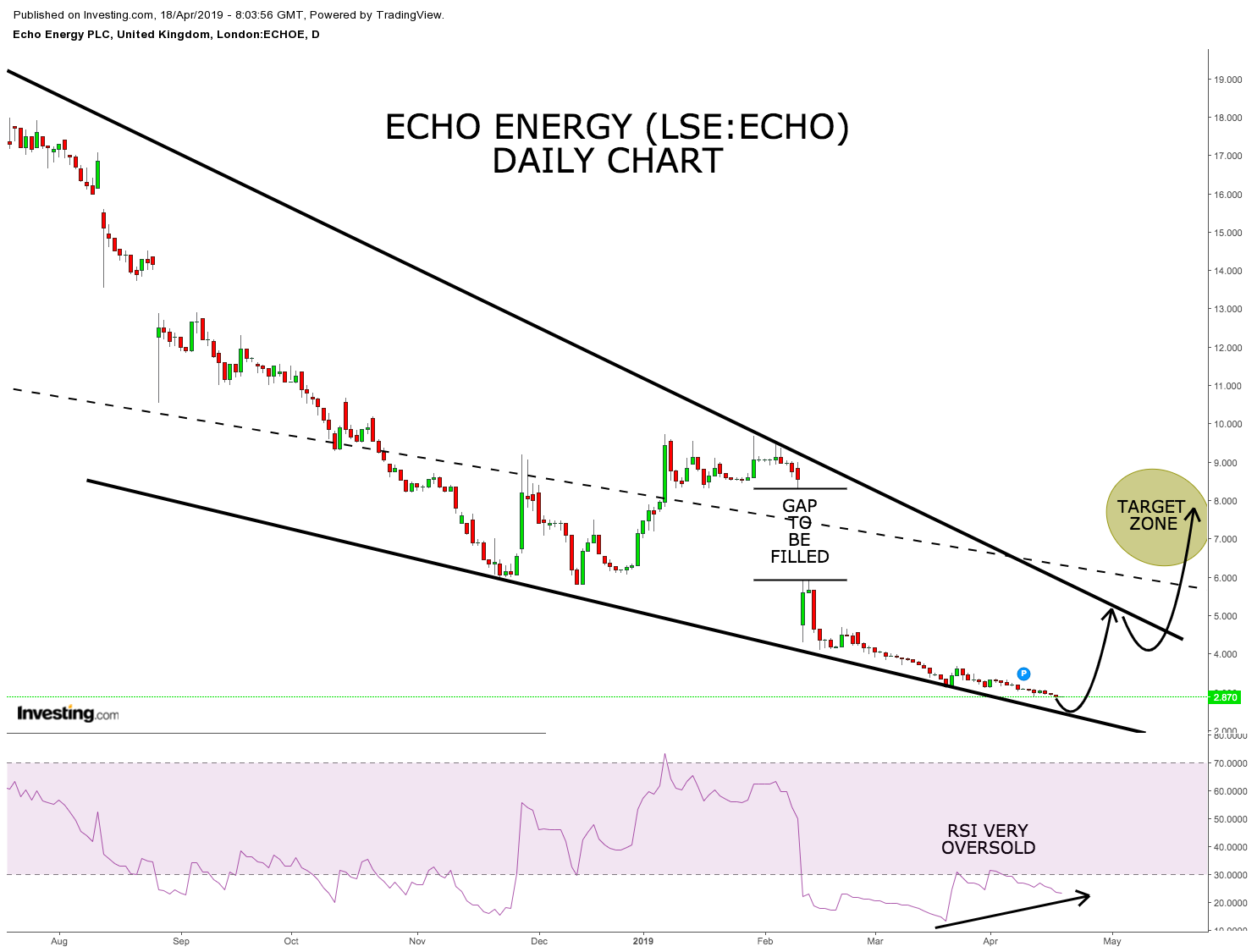Does the beaten down Echo Energy share price offer a value entry? (ECHO)