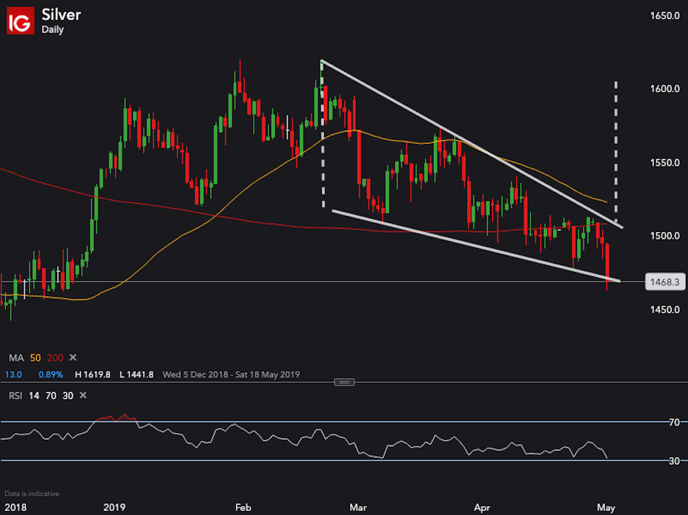 Silver breaks below Falling Wedge – fakeout or lower lows to come? $SILVER