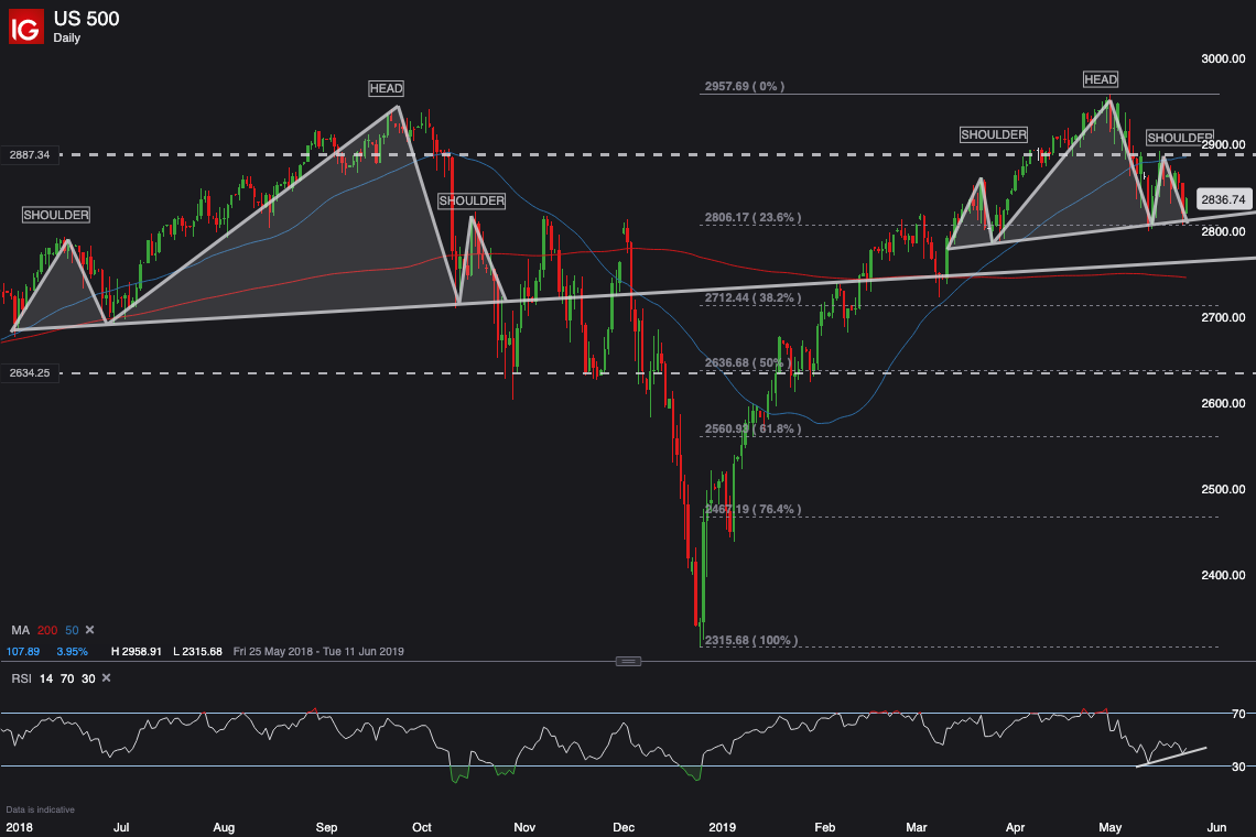 Head and Shoulders pattern on S&P 500 doesn't bode well – Is recent history about to repeat itself? (SPX, SPY)