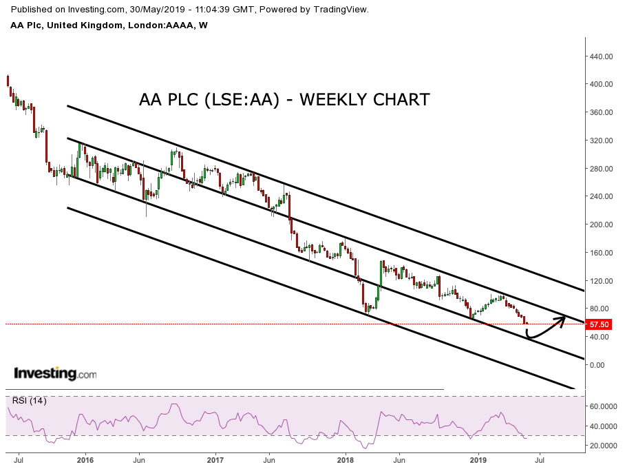 The AA share price continues to breakdown – what will it take to rescue the firm? (AA)