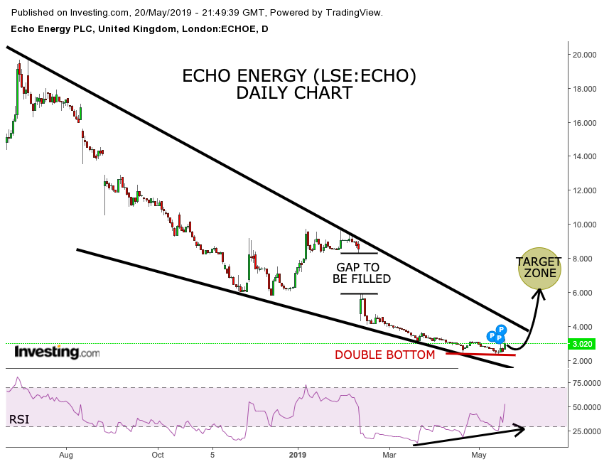 Echo Energy's price recovers as firm drastically reduces cash requirements – where to now ahead of Q4 drilling? (ECHO)