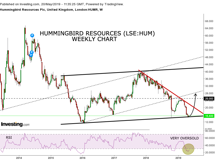 Could Hummingbird prove to be both a recovery and gold price play in H2? (HUM)