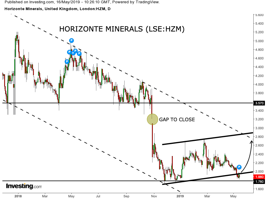 Horizonte Minerals dips on Q1 results but support looks good – Share price recovery ahead? (HZM)