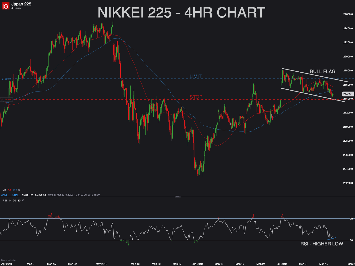 Possible trade on Nikkei 225 index