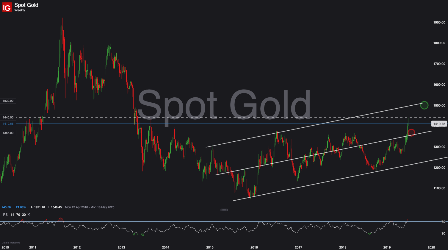 A look at gold's price action: while the media yells bullishly, the banks sit short (GOLD, $GC_F)