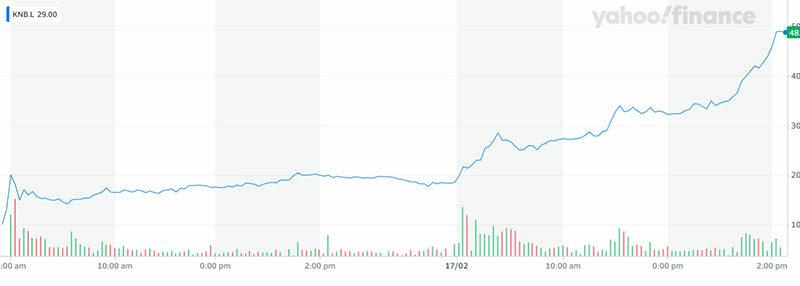 The Kanabo share price chart