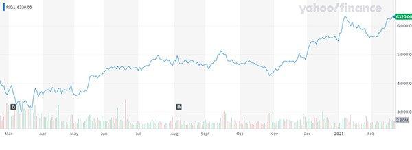 Rio Tinto share price rise