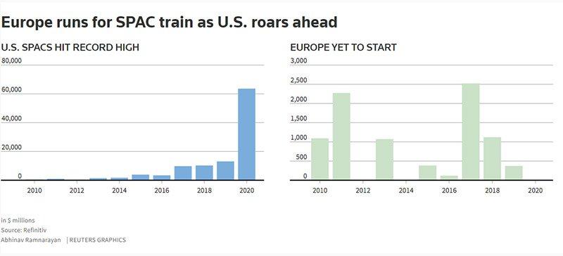 Charts showing Europe runs for SPAC train as US roars ahead