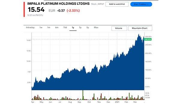Impala Platinum Holdings share price chart 2021