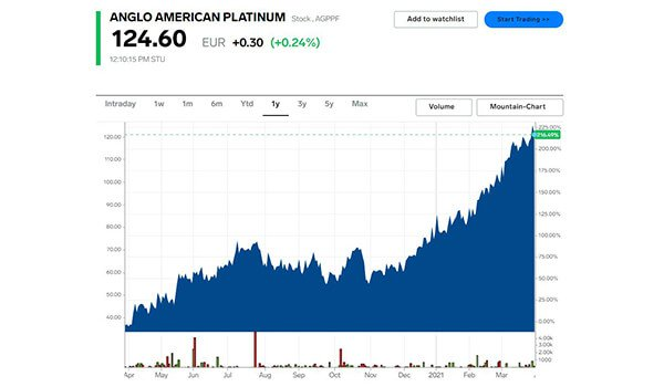 Anglo American share price chart