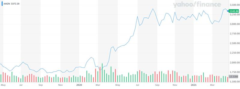Amazon share price chart 2021 $AMZN Yahoo Chart