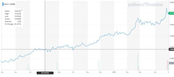 Copper price chart Yahoo Finance $10,000