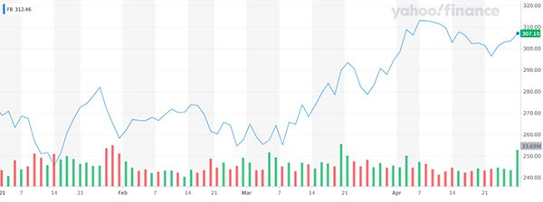 Facebook Q1 earnings Share price chart 2021
