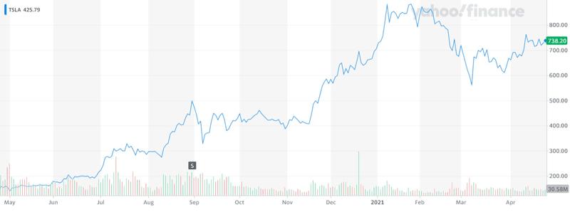Tesla share price $TSLA Yahoo Finance chart