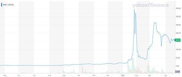 GameStop GME share chart 1 year