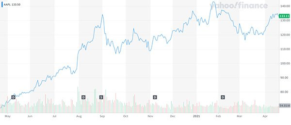 $AAPL share price chart Apple tech