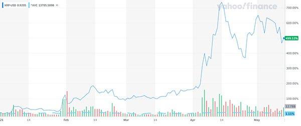 $XRP Ripple price chart