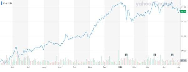 Stellantis share price chart $STLA