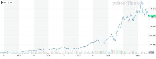$SHOP share price