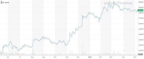 Disney share price chart Yahoo Finance