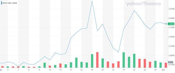 Polygon MATIC price chart Yahoo